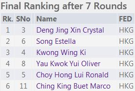 U12 Final Rank list 1-6 National Junior