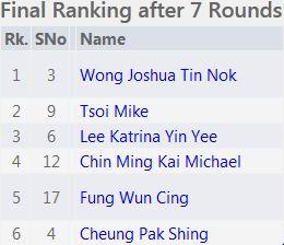 U14 U16 U18 Final Ranking 1-6 National Junior 2015