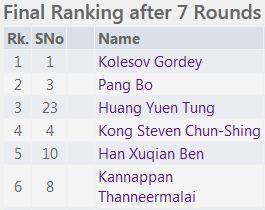 U8 final rank list 1-6 National Junior 2015
